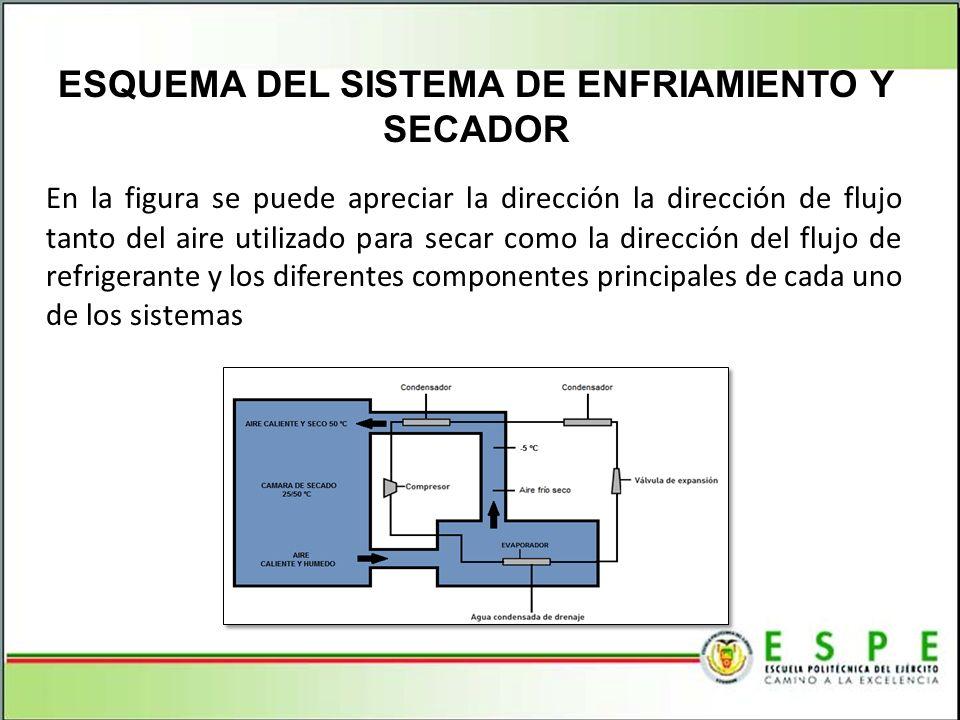 En la figura se puede apreciar la dirección la dirección de flujo tanto del aire utilizado para secar como la dirección del flujo de refrigerante y lo