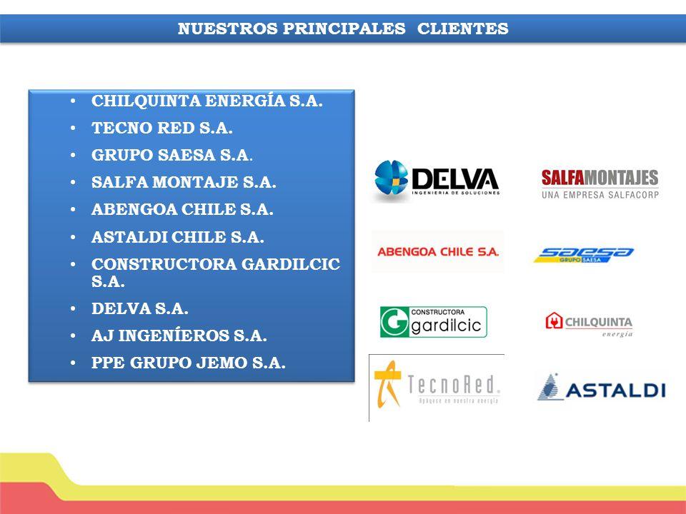 CHILQUINTA ENERGÍA S.A.TECNO RED S.A. GRUPO SAESA S.A.