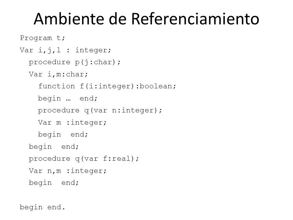 Program t; Var i,j,l : integer; procedure p(j:char); Var i,m:char; function f(i:integer):boolean; begin … end; procedure q(var n:integer); Var m :inte