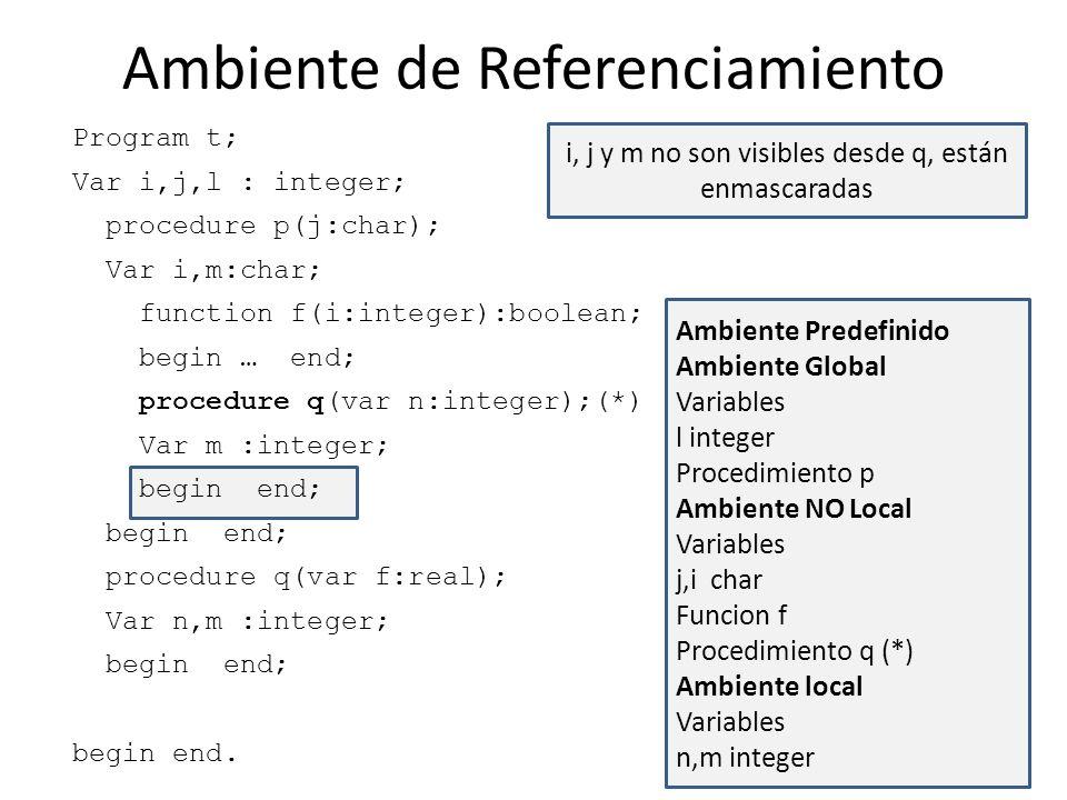 Program t; Var i,j,l : integer; procedure p(j:char); Var i,m:char; function f(i:integer):boolean; begin … end; procedure q(var n:integer);(*) Var m :i