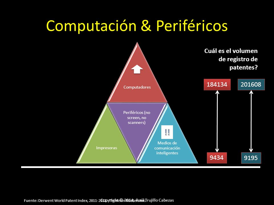Copyright © 2014, Raúl Trujillo Cabezas Computación & Periféricos ComputadoresImpresoras Periféricos (no screen, no scanners) Medios de comunicación inteligentes Cuál es el volumen de registro de patentes.