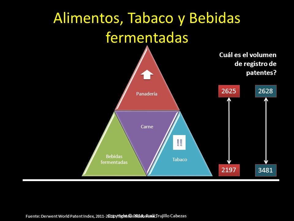 Copyright © 2014, Raúl Trujillo Cabezas Alimentos, Tabaco y Bebidas fermentadas Panadería Bebidas fermentadas Carne Tabaco Cuál es el volumen de registro de patentes.