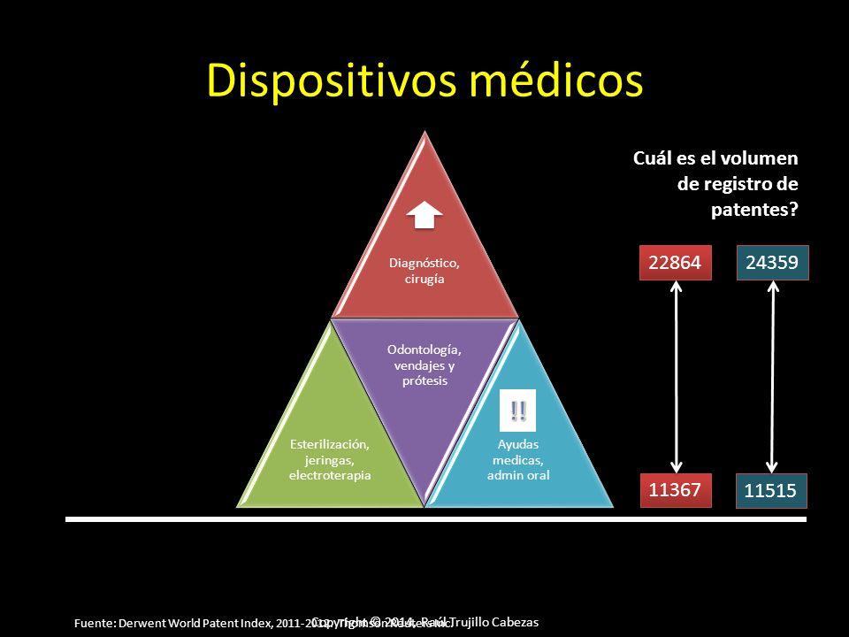 Copyright © 2014, Raúl Trujillo Cabezas Dispositivos médicos Diagnóstico, cirugía Esterilización, jeringas, electroterapia Odontología, vendajes y prótesis Ayudas medicas, admin oral Cuál es el volumen de registro de patentes.