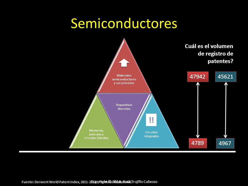 Copyright © 2014, Raúl Trujillo Cabezas Semiconductores Materiales semiconductores y sus procesos Memorias, películas y circuitos híbridos Dispositivos discretos Circuitos integrados Cuál es el volumen de registro de patentes.