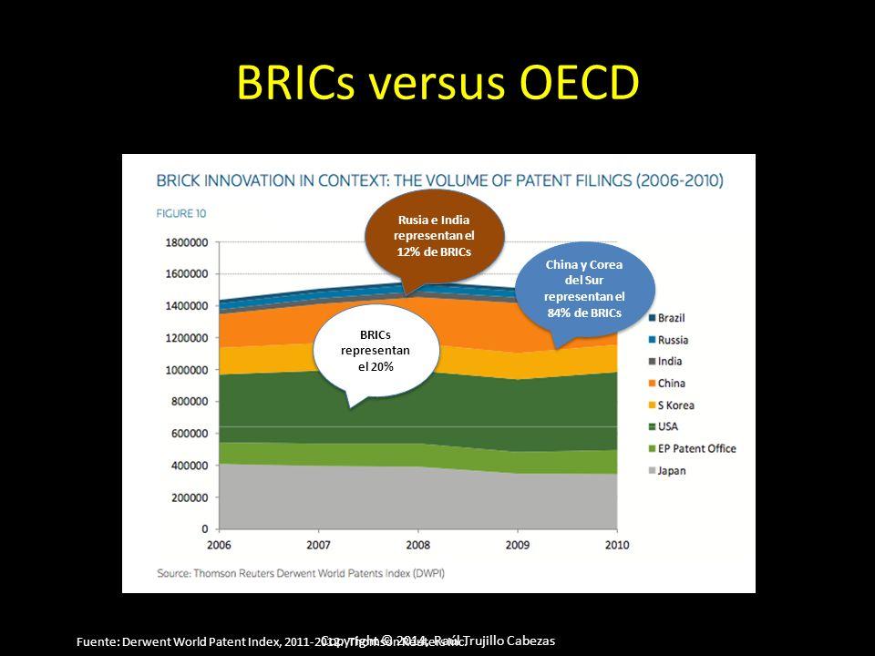 Copyright © 2014, Raúl Trujillo Cabezas BRICs versus OECD China y Corea del Sur representan el 84% de BRICs BRICs representan el 20% Rusia e India representan el 12% de BRICs Fuente: Derwent World Patent Index, 2011-2012.