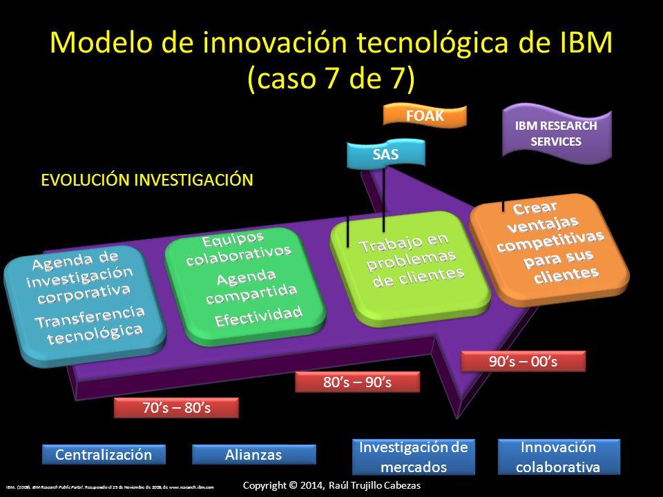 Copyright © 2014, Raúl Trujillo Cabezas EVOLUCIÓN INVESTIGACIÓN 70s – 80s 80s – 90s 90s – 00s CentralizaciónAlianzas Investigación de mercados Innovación colaborativa SAS FOAK IBM RESEARCH SERVICES IBM.