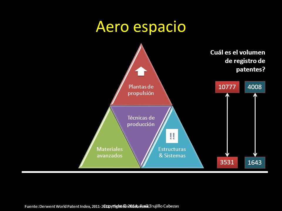 Copyright © 2014, Raúl Trujillo Cabezas Aero espacio Plantas de propulsión Materiales avanzados Técnicas de producción Estructuras & Sistemas Cuál es