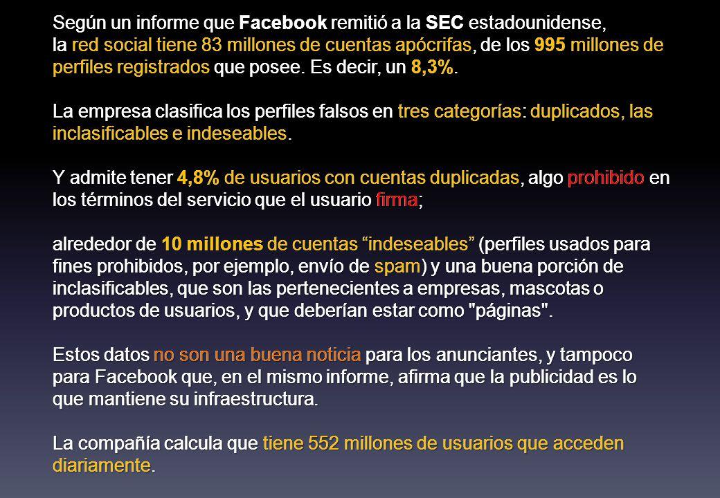 Según un informe que Facebook remitió a la SEC estadounidense, la red social tiene 83 millones de cuentas apócrifas, de los 995 millones de perfiles registrados que posee.