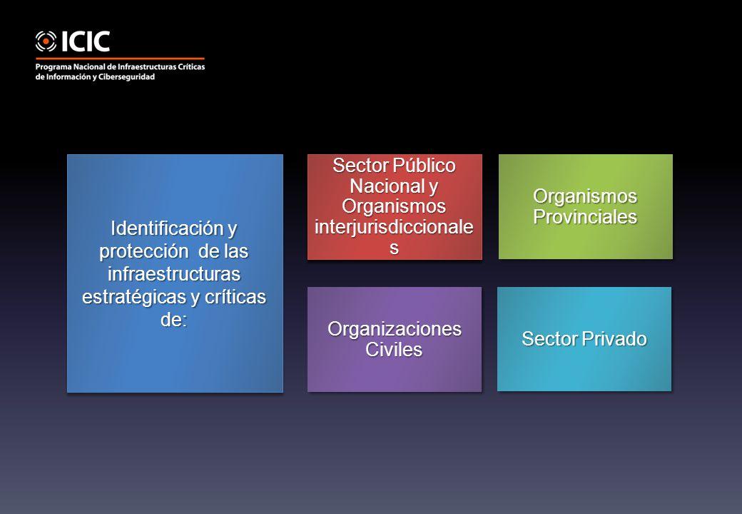 Sector Público Nacional y Organismos interjurisdiccionale s Identificación y protección de las infraestructuras estratégicas y críticas de: