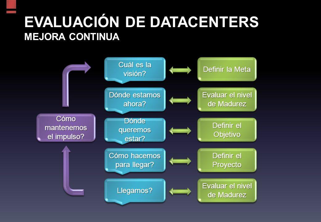 EVALUACIÓN DE DATACENTERS MEJORA CONTINUA Cuál es la visión.