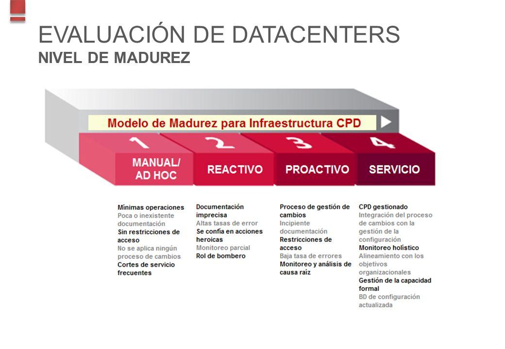 EVALUACIÓN DE DATACENTERS NIVEL DE MADUREZ