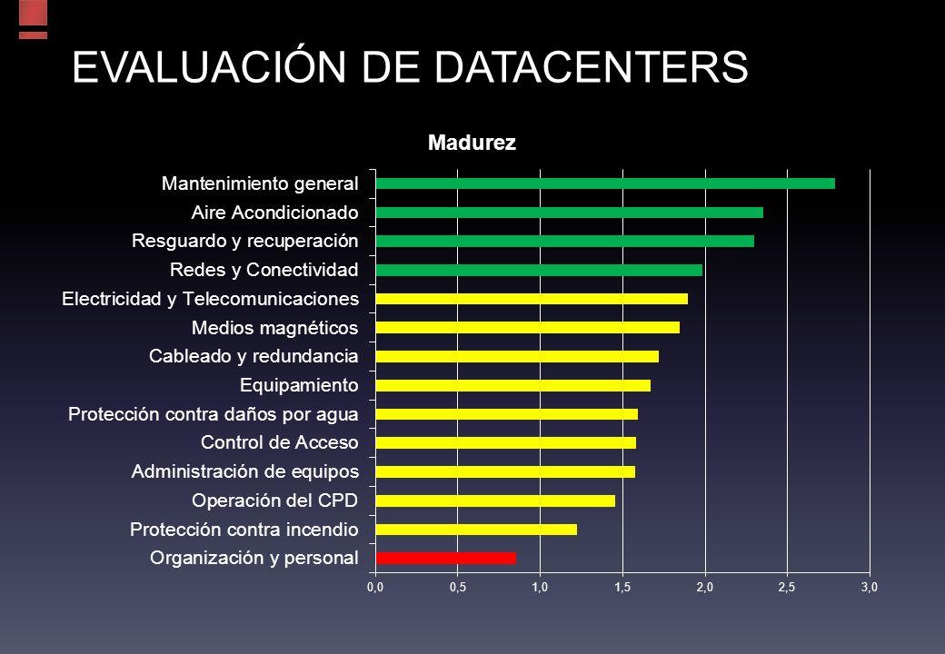 EVALUACIÓN DE DATACENTERS