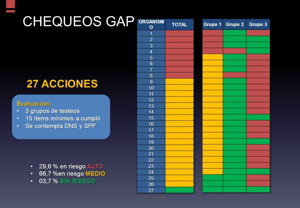CHEQUEOS GAP 27 ACCIONES Evaluación: 3 grupos de testeos3 grupos de testeos 15 ítems mínimos a cumplir15 ítems mínimos a cumplir Se contempla DNS y SPFSe contempla DNS y SPF 29,6 % en riesgo ALTO29,6 % en riesgo ALTO 66,7 %en riesgo MEDIO66,7 %en riesgo MEDIO 03,7 % SIN RIESGO03,7 % SIN RIESGO