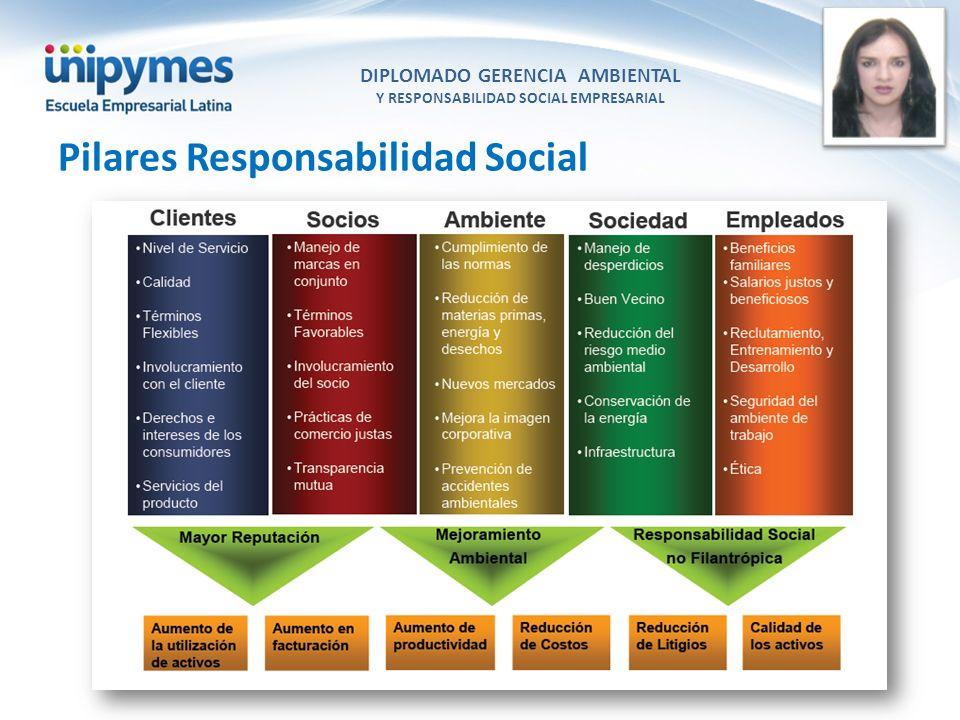 DIPLOMADO GERENCIA AMBIENTAL Y RESPONSABILIDAD SOCIAL EMPRESARIAL Conferencista foto Pilares Responsabilidad Social