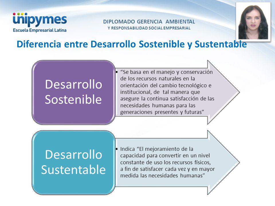 DIPLOMADO GERENCIA AMBIENTAL Y RESPONSABILIDAD SOCIAL EMPRESARIAL Conferencista foto Diferencia entre Desarrollo Sostenible y Sustentable Se basa en e