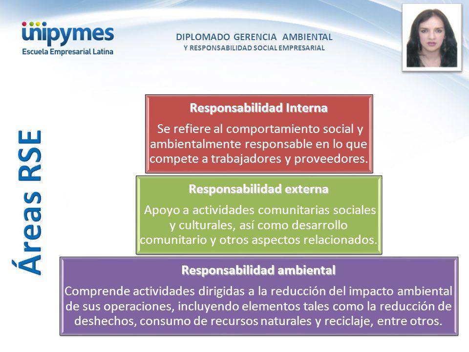 DIPLOMADO GERENCIA AMBIENTAL Y RESPONSABILIDAD SOCIAL EMPRESARIAL Conferencista foto Responsabilidad Interna Se refiere al comportamiento social y amb