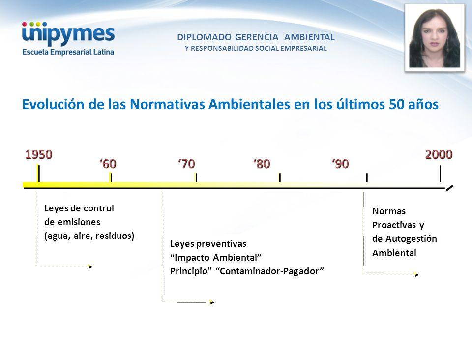 DIPLOMADO GERENCIA AMBIENTAL Y RESPONSABILIDAD SOCIAL EMPRESARIAL Conferencista foto 60 70 80 90 19502000 Leyes de control de emisiones (agua, aire, r