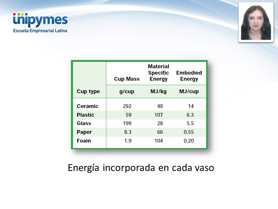 Energía incorporada en cada vaso