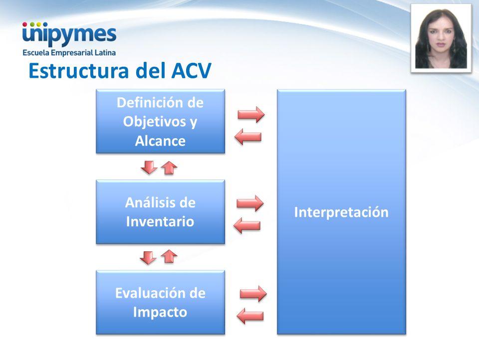 Estructura del ACV Definición de Objetivos y Alcance Análisis de Inventario Evaluación de Impacto Interpretación