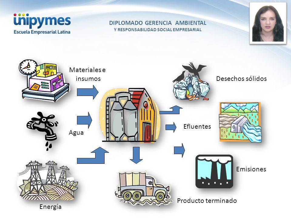 DIPLOMADO GERENCIA AMBIENTAL Y RESPONSABILIDAD SOCIAL EMPRESARIAL Conferencista foto Producto terminado Emisiones Energía Agua Materiales e insumos Ef