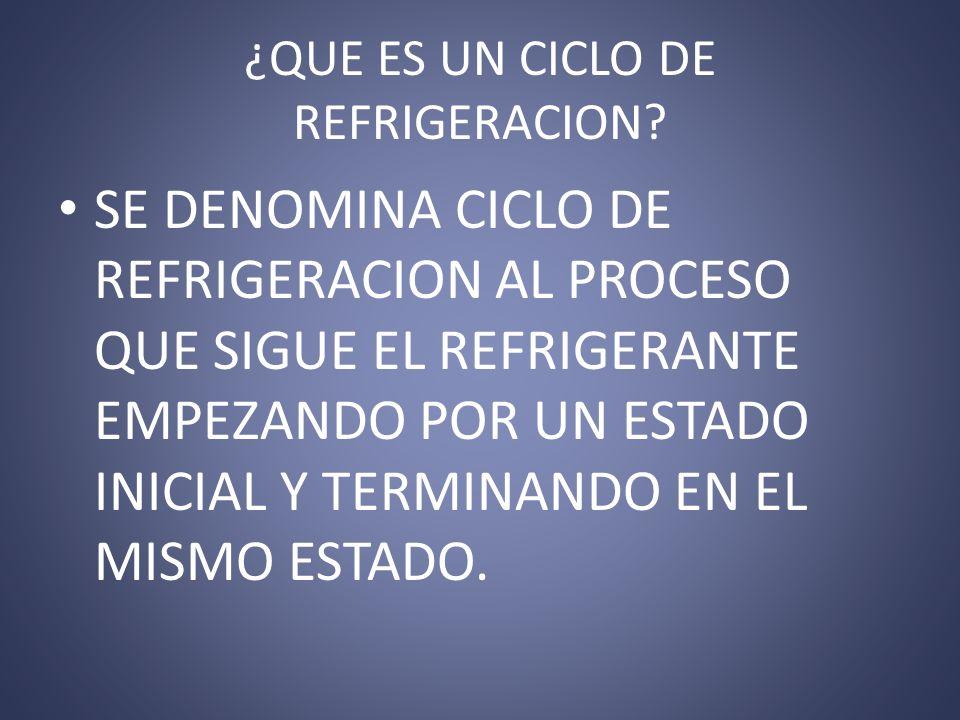¿QUE ES UN CICLO DE REFRIGERACION? SE DENOMINA CICLO DE REFRIGERACION AL PROCESO QUE SIGUE EL REFRIGERANTE EMPEZANDO POR UN ESTADO INICIAL Y TERMINAND