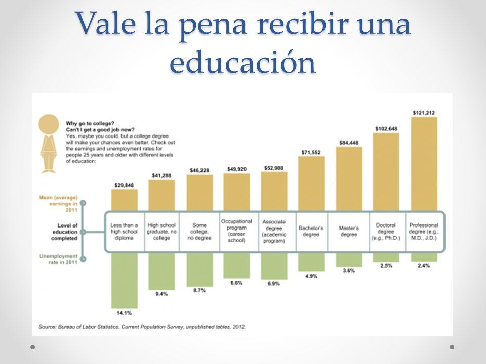 GRADUADO DE LA PREPARATORIA DÓNDE HAY TRABAJO: 10 % 70%20% Carrera técnica Certificado (entre 1 mes y 2 años) Sin recibir más capacitación o educación Community College Título de asociado CCD, ACC, CCA, RRCC, FRCC (2 AÑOS) Universidad Licenciatura (BA) MSC, CU, CSU, DU (4 años) Escuela de posgrado MA, MSW, PhD, MBA MD, JD CU, UNC, CSU, DU (Licenciatura + 2 - 4 años) Nivel de educación Ingreso promedio aproximado $12,000 - $22,000 $28,000 - $54,000 $30,000 - $56,000 $36,000 - $65,000 $49,000 - $180,000 Comida rápida, obrero, venta al por menor, repartidor, venta telefónica Asistente administrativo, técnico de automóviles, soldador, secretario legal, enfermero licenciado (LPN), asistente dental, asistente médico, esteticista, asistente de enfermero (CNA), barbero, tenedor de libros (contable), técnico en calefacción y aire acondicionado, cocinero/chef, técnico en sist.
