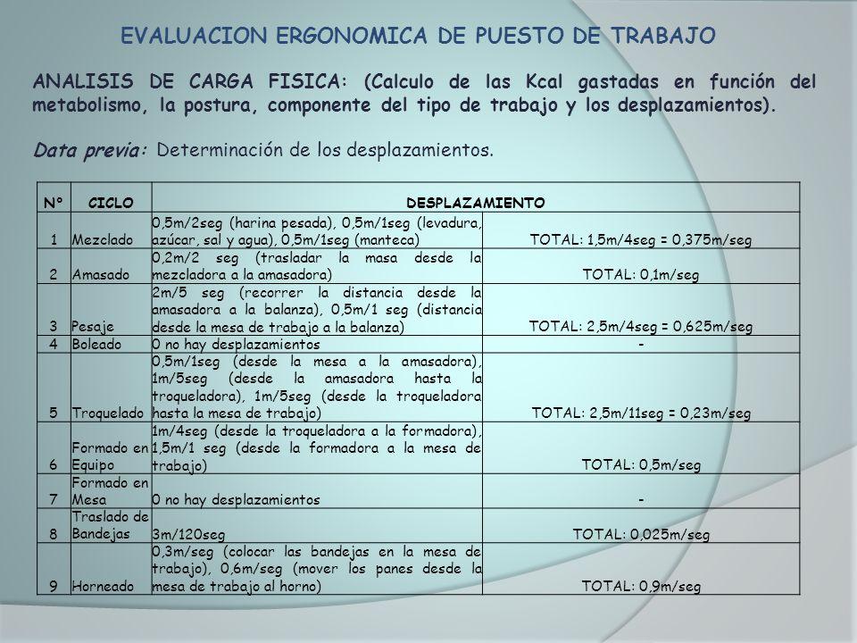 EVALUACION ERGONOMICA DE PUESTO DE TRABAJO ANALISIS DE CARGA FISICA: (Calculo de las Kcal gastadas en función del metabolismo, la postura, componente