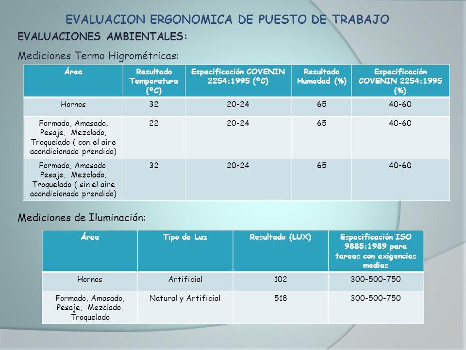 EVALUACION ERGONOMICA DE PUESTO DE TRABAJO EVALUACIONES AMBIENTALES: Mediciones Termo Higrométricas: Mediciones de Iluminación: ÁreaResultado Temperat
