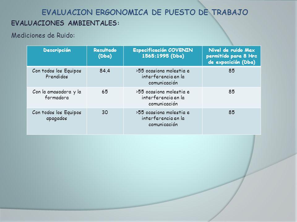 EVALUACION ERGONOMICA DE PUESTO DE TRABAJO EVALUACIONES AMBIENTALES: Mediciones de Ruido: DescripciónResultado (Dba) Especificación COVENIN 1565:1995