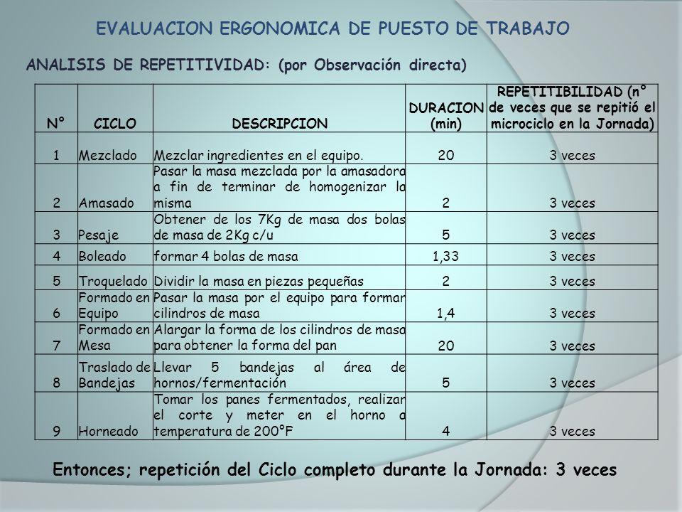 EVALUACION ERGONOMICA DE PUESTO DE TRABAJO ANALISIS DE REPETITIVIDAD: (por Observación directa) N°CICLODESCRIPCION DURACION (min) REPETITIBILIDAD (n°