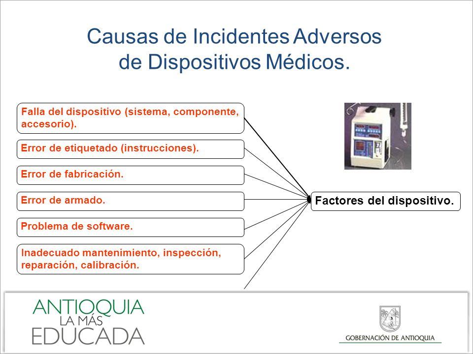 Causas de Incidentes Adversos de Dispositivos Médicos. Error de etiquetado (instrucciones). Error de fabricación. Error de armado. Problema de softwar