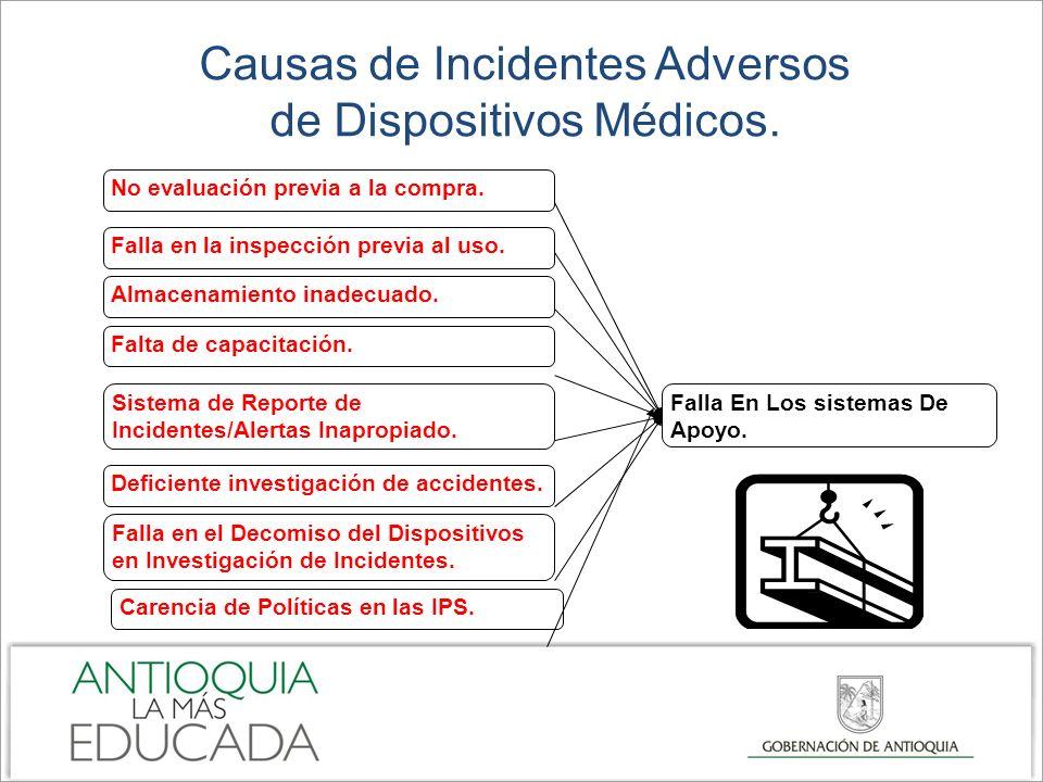 Causas de Incidentes Adversos de Dispositivos Médicos. No evaluación previa a la compra. Falla en la inspección previa al uso. Almacenamiento inadecua