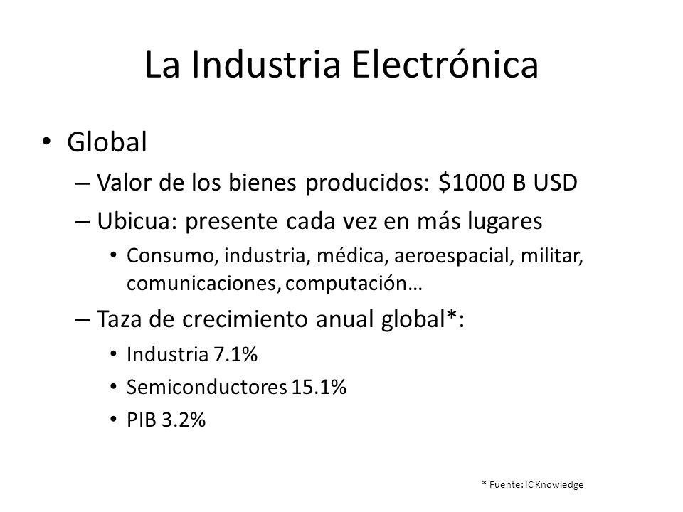 La Industria Electrónica Global – Valor de los bienes producidos: $1000 B USD – Ubicua: presente cada vez en más lugares Consumo, industria, médica, a