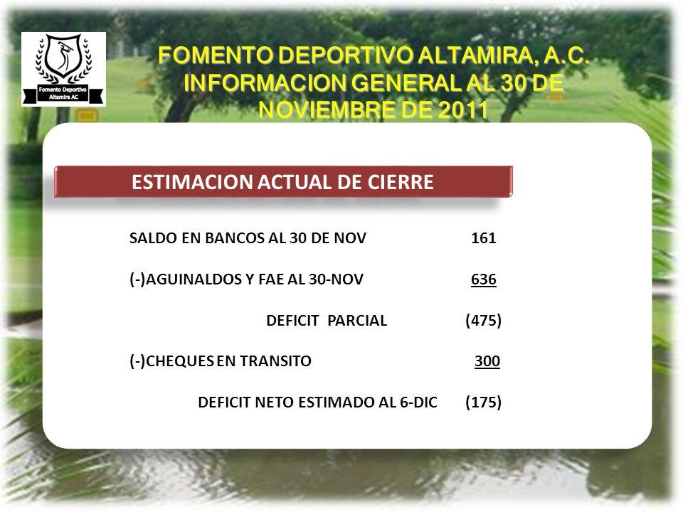 ANTECEDENTES ESTIMACION ACTUAL DE CIERRE SALDO EN BANCOS AL 30 DE NOV161 (-)AGUINALDOS Y FAE AL 30-NOV636 DEFICIT PARCIAL (475) (-)CHEQUES EN TRANSITO