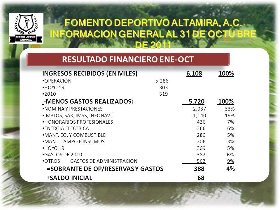 ANTECEDENTES SITUACION FINANCIERA CON CLUB DE GOLF CLUB DE GOLF DEBE A FOMENTO 225MIL RETIENEN CUOTAS DE 2011 40 RETIENEN GREEN FEES/2011/COREANOS 78 RENTAN SUS ACCIONES Y SE LO QUEDAN 107 FOMENTO DEBE AL CLUB DE GOLF 137MIL INGRESOS DE 2010 519 (-)GASTOS DE 2010 382 =SALDO A FAVOR DE FOMENTO 88 MIL FOMENTO DEPORTIVO ALTAMIRA, A.C.