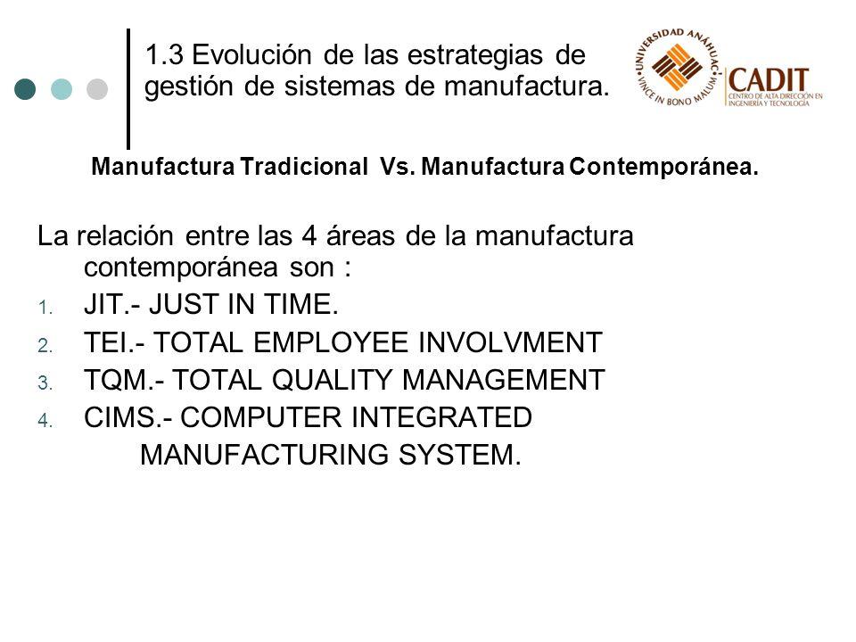 Manufactura Tradicional Vs. Manufactura Contemporánea. La relación entre las 4 áreas de la manufactura contemporánea son : 1. JIT.- JUST IN TIME. 2. T
