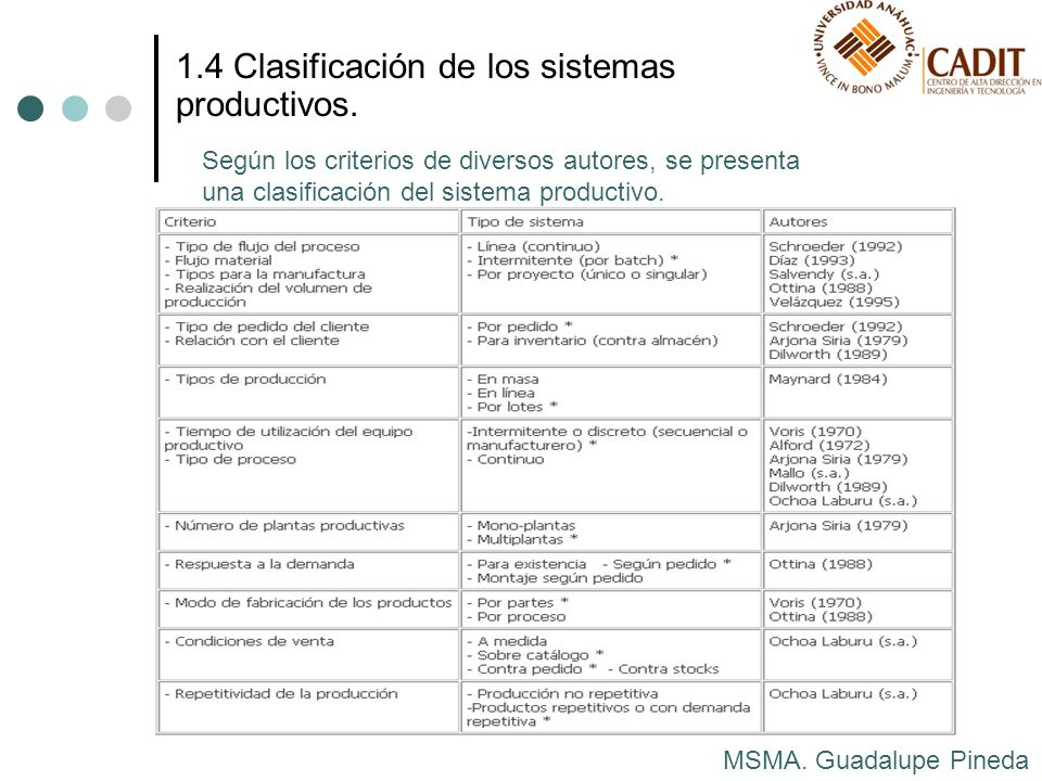 MSMA. Guadalupe Pineda 1.4 Clasificación de los sistemas productivos. Según los criterios de diversos autores, se presenta una clasificación del siste