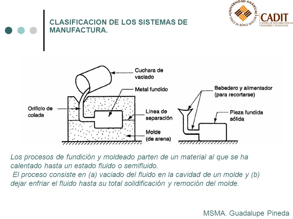 MSMA. Guadalupe Pineda CLASIFICACION DE LOS SISTEMAS DE MANUFACTURA. Los procesos de fundición y moldeado parten de un material al que se ha calentado