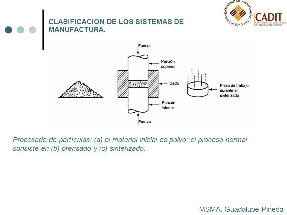 MSMA. Guadalupe Pineda CLASIFICACION DE LOS SISTEMAS DE MANUFACTURA. Procesado de partículas: (a) el material inicial es polvo; el proceso normal cons