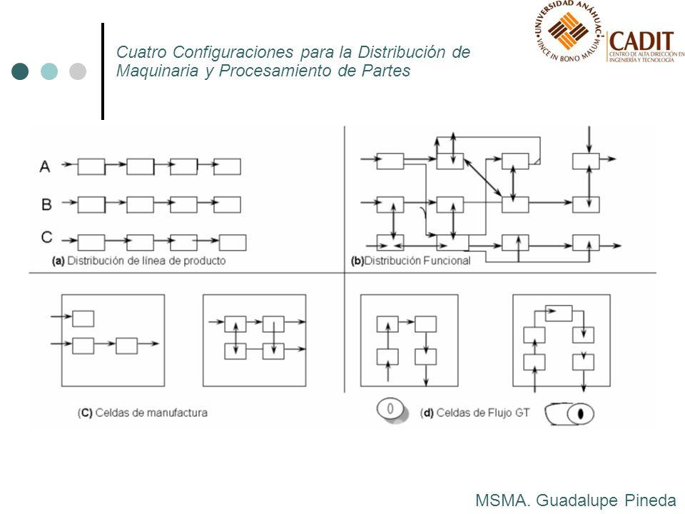 MSMA. Guadalupe Pineda Cuatro Configuraciones para la Distribución de Maquinaria y Procesamiento de Partes