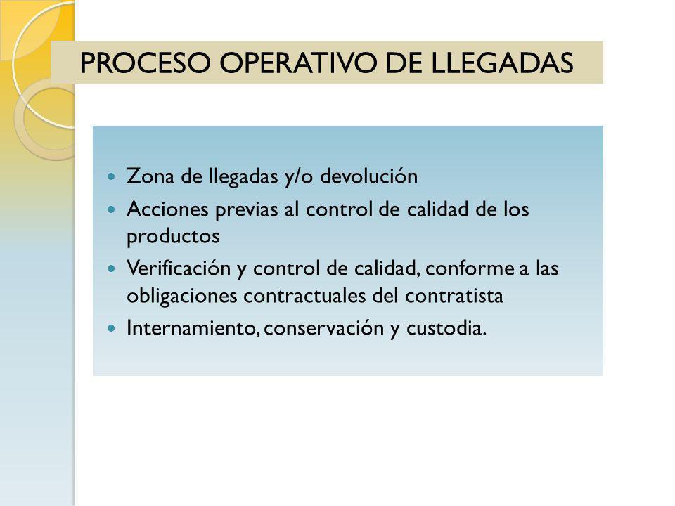 PROCESO OPERATIVO DE LLEGADAS Zona de llegadas y/o devolución Acciones previas al control de calidad de los productos Verificación y control de calida
