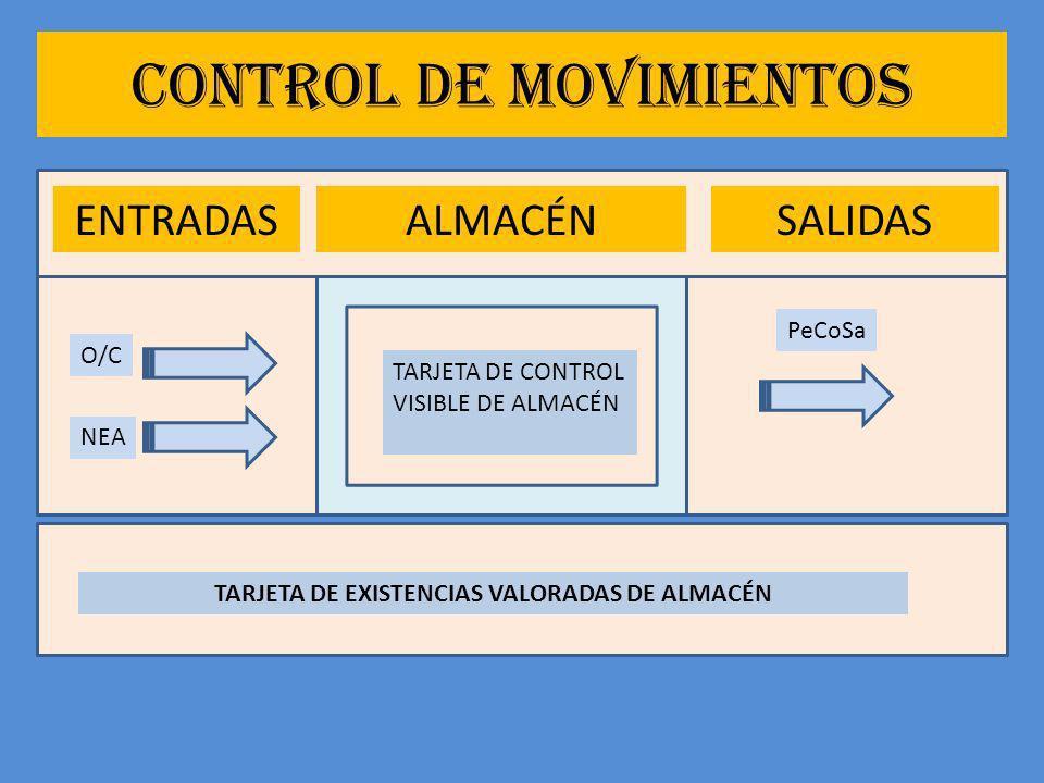 CONTROL DE MOVIMIENTOS TARJETA DE CONTROL VISIBLE DE ALMACÉN TARJETA DE EXISTENCIAS VALORADAS DE ALMACÉN ALMACÉNENTRADASSALIDAS O/C NEA PeCoSa