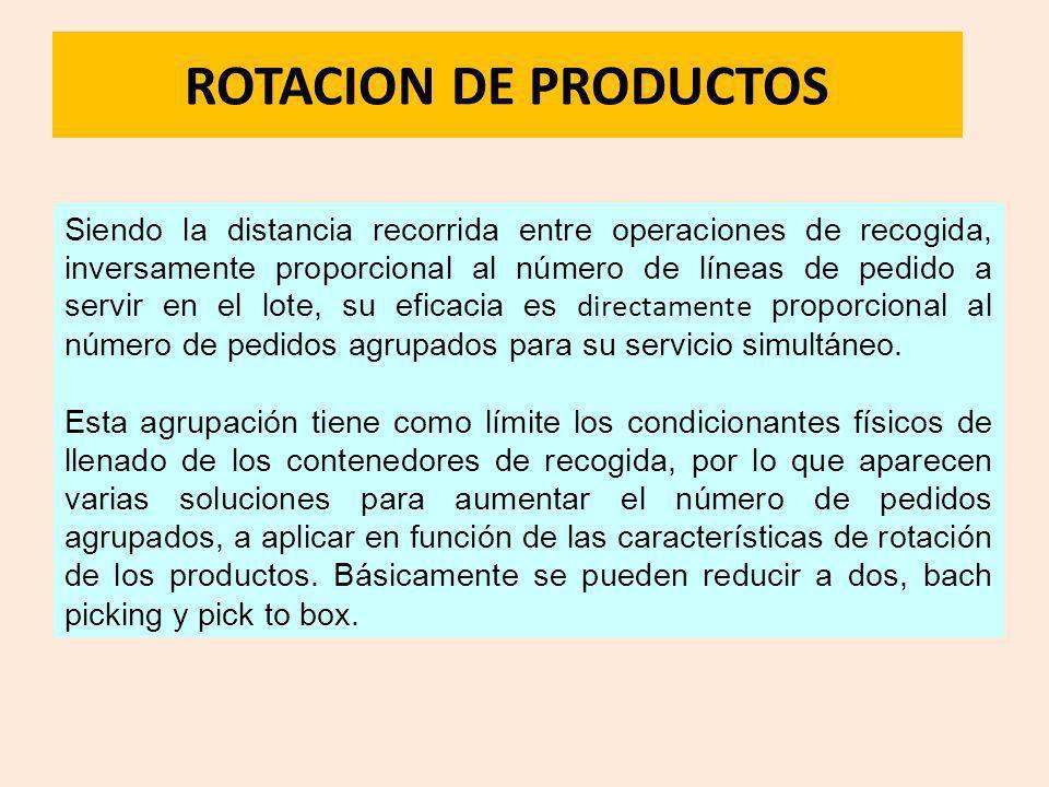 ROTACION DE PRODUCTOS Siendo la distancia recorrida entre operaciones de recogida, inversamente proporcional al número de líneas de pedido a servir en