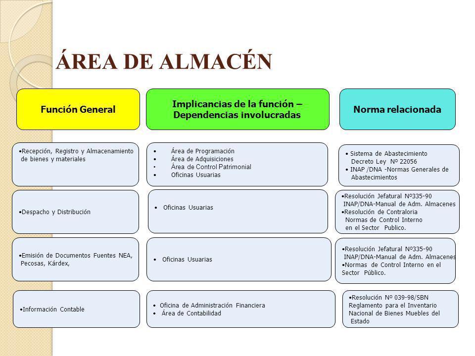 ÁREA DE ALMACÉN Implicancias de la función – Dependencias involucradas Función General Recepción, Registro y Almacenamiento de bienes y materiales Áre