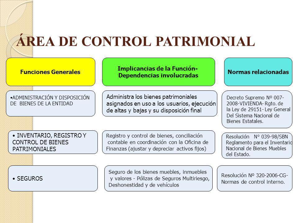 ÁREA DE CONTROL PATRIMONIAL Implicancias de la Función- Dependencias involucradas Funciones Generales ADMINISTRACIÓN Y DISPOSICIÓN DE BIENES DE LA ENT