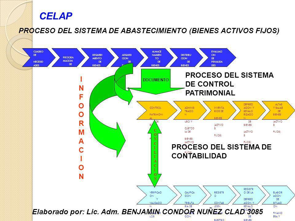 ADQUISI CION DE BIENES (ACTIVO S FIJOS) PROGRA MACION DE BIENES (ACTIVO S FIJOS) ALMACE NAMIEN TO DE BIENES (ACTIVO S FIJOS) CUADRO DE NECESID ADES D