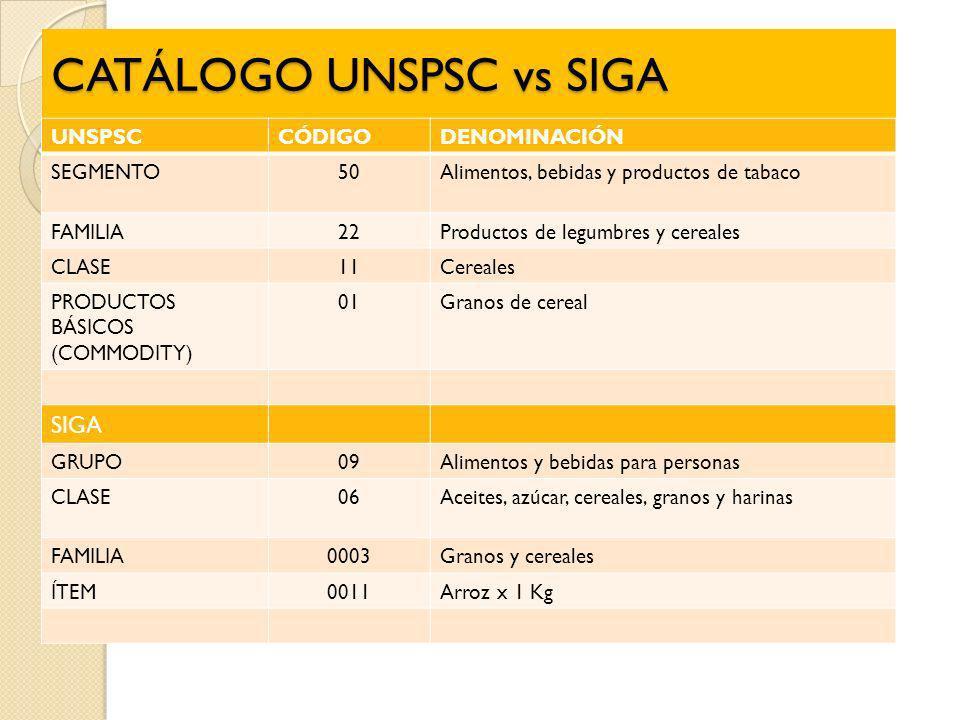 CATÁLOGO UNSPSC vs SIGA UNSPSCCÓDIGODENOMINACIÓN SEGMENTO50Alimentos, bebidas y productos de tabaco FAMILIA22Productos de legumbres y cereales CLASE11