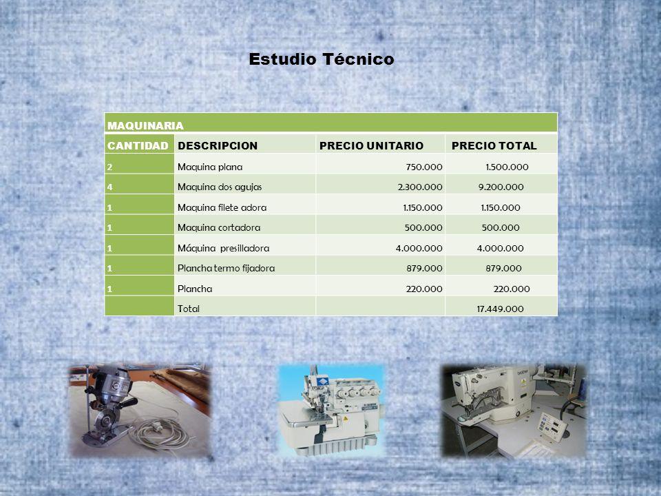 Estudio Técnico MAQUINARIA CANTIDADDESCRIPCIONPRECIO UNITARIO PRECIO TOTAL 2 Maquina plana 750.000 1.500.000 4 Maquina dos agujas2.300.000 9.200.000 1