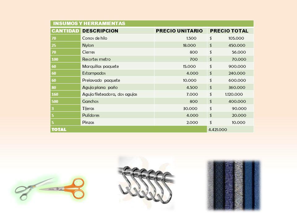 INSUMOS Y HERRAMIENTAS CANTIDADDESCRIPCIONPRECIO UNITARIO PRECIO TOTAL 70 Conos de hilo 1.500 $ 105.000 25 Nylon 18.000 $ 450.000 70 Cierres 800 $ 56.