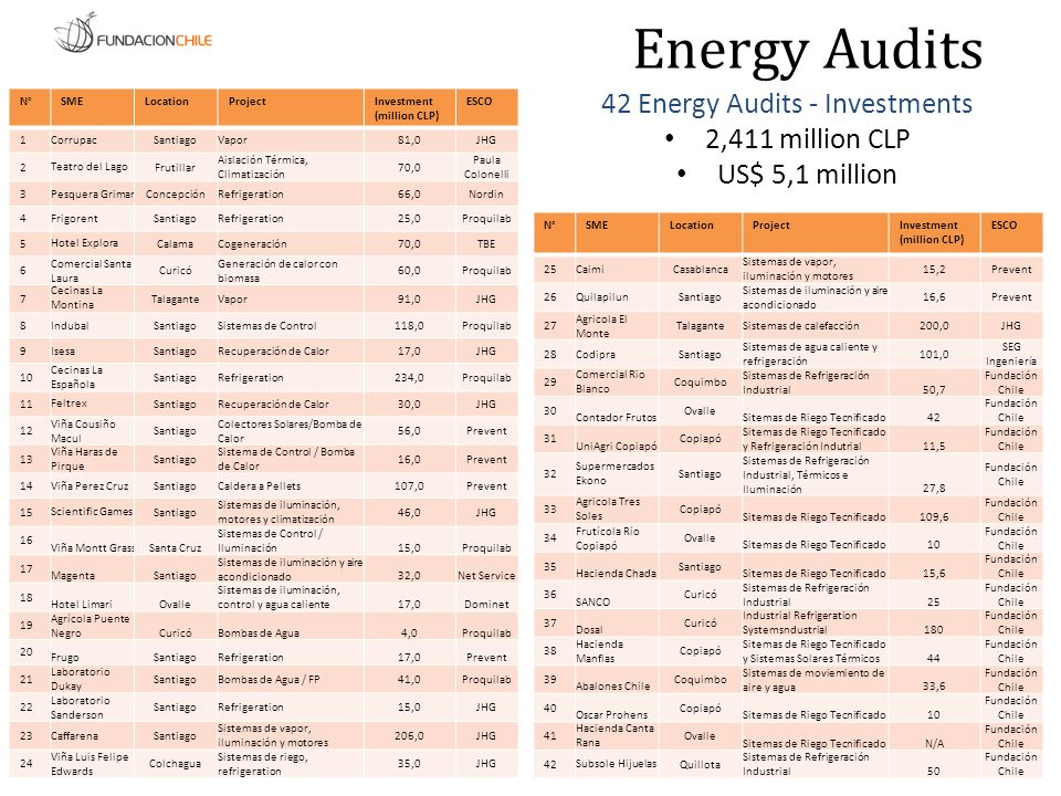 42 Energy Audits - Investments 2,411 million CLP US$ 5,1 million N°SMELocationProjectInvestment (million CLP) ESCO 1CorrupacSantiagoVapor81,0JHG 2Teat